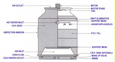 Frp Cooling Towers Industrial Chilling Plant Counter